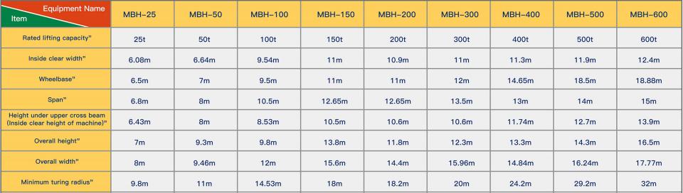 technical-data-of-the-marine-travel-lift-1